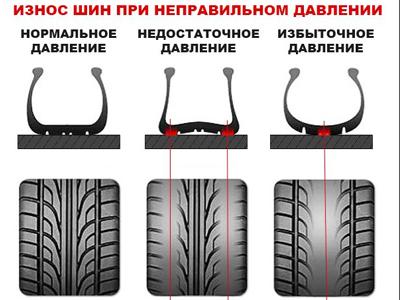 Давление в шинах / Важность контроля давления в шинах